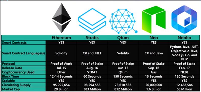 Отличия от других криптовалют