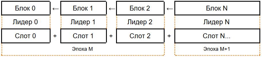 Протокол Ouroboros