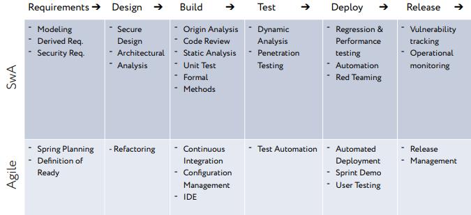 Процесс разработки и тестирования