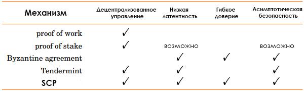Различия между механизмами консенсуса