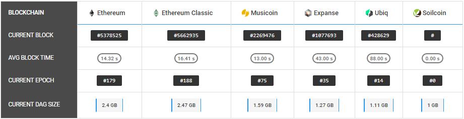 Размер DAG-файлов