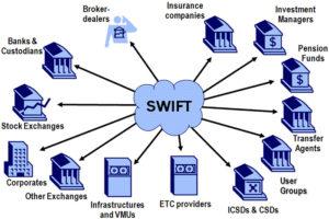 Сферы работы SWIFT