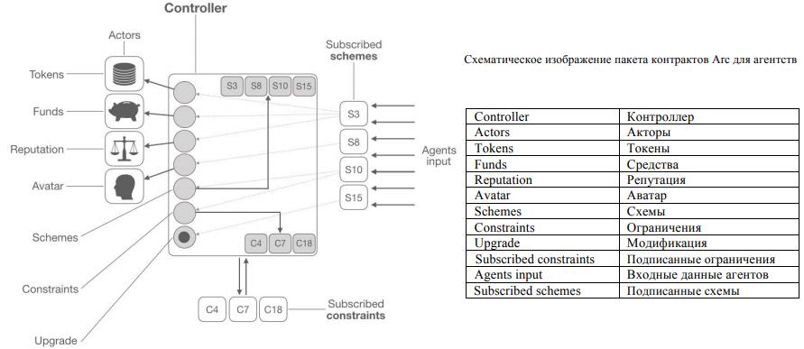 Схема пакета контрактов Arc для агентств