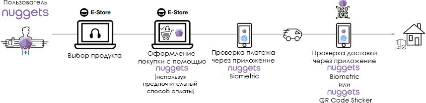 Схема работы для пользователя