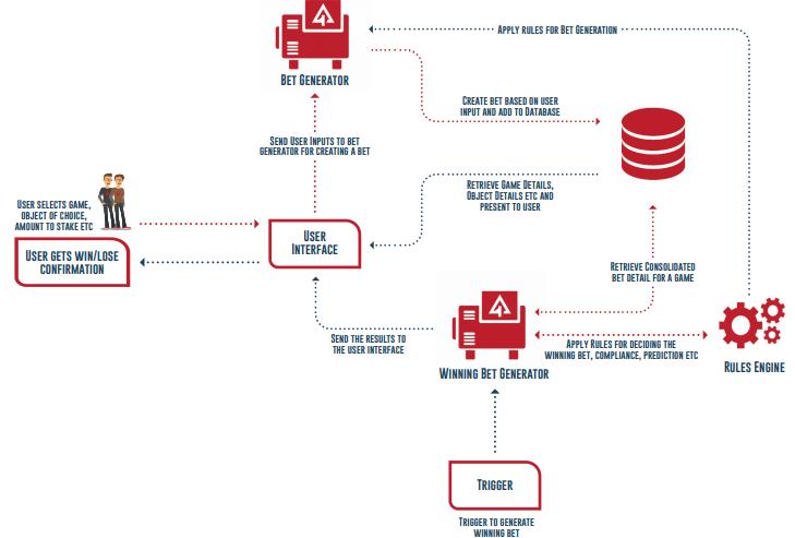 Схема работы механизма ставок