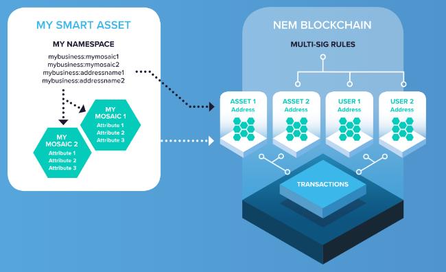 Smart Asset System