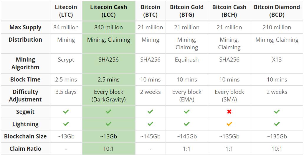 Сравнение с другими монетами