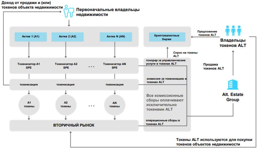 Структура платформы и обращение токенов ALT