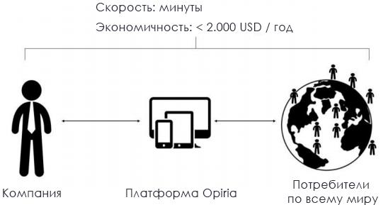 Связь между компанией и потребителями