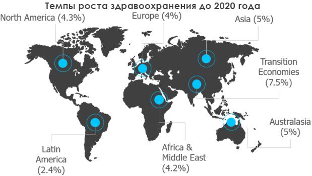 Темпы роста здравоохранения до 2020 года