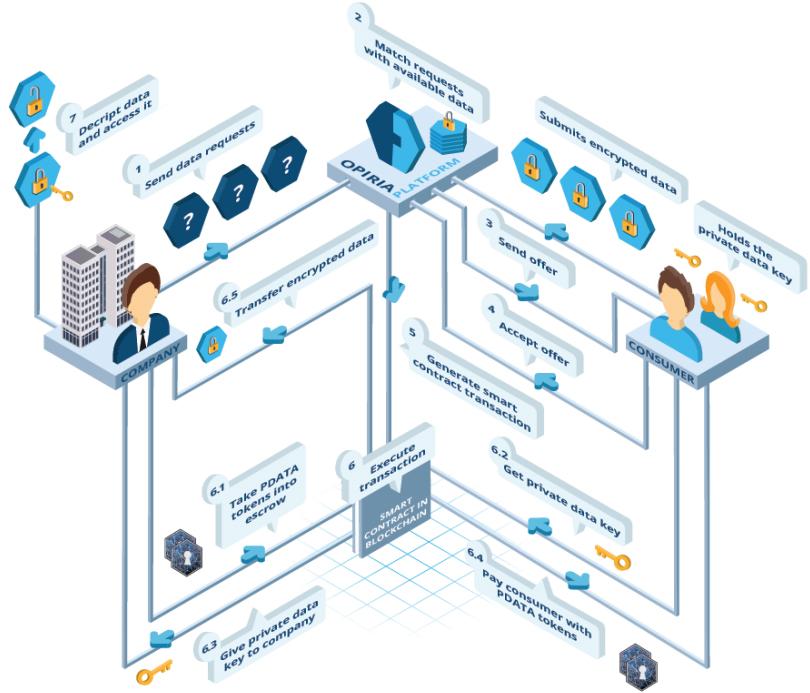 Торговля персональными данными на платформе Opiria