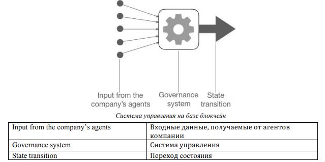 Управление на базе блокчейн