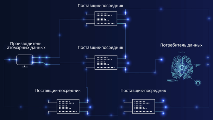Архитектура проекта