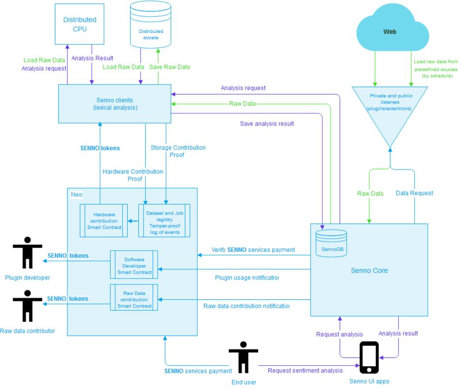 Архитектура сети