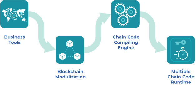 Chaincode Service