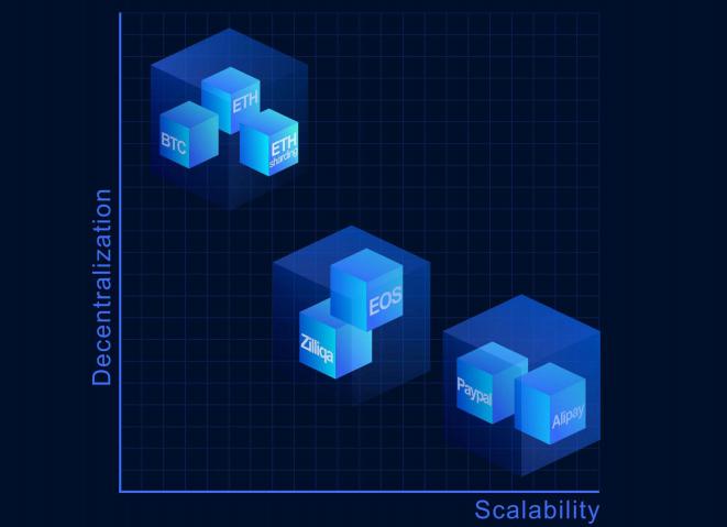Децентрализация и масштабируемость