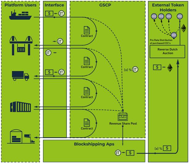 ICO Framework