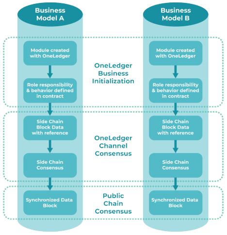 Иерархия протокола
