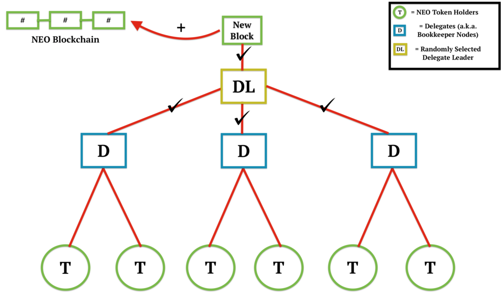 Консенсусный алгоритм NEO