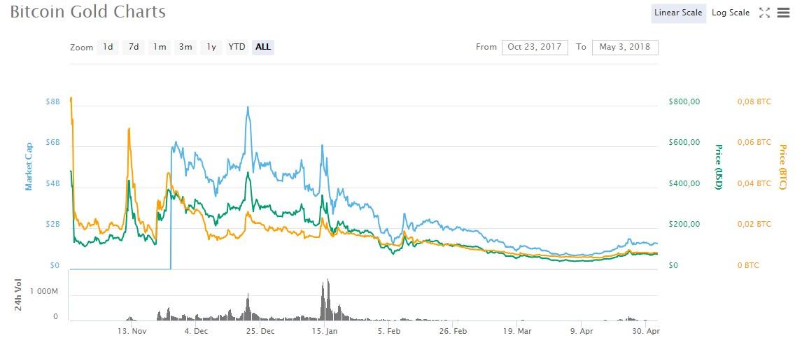 Курс Bitcoin Gold