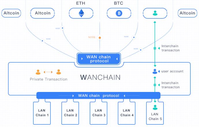 Модель Wanchain
