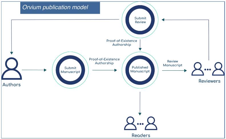 Модель публикаций Orvium