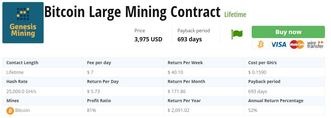 Окупаемость биткоин контракта Genesis Mining
