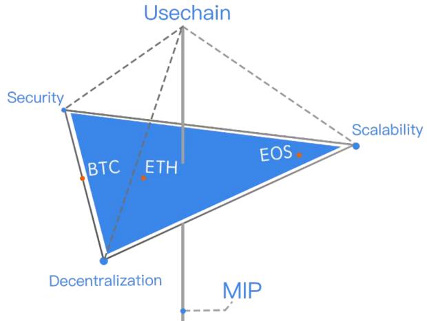 Особенности Usechain