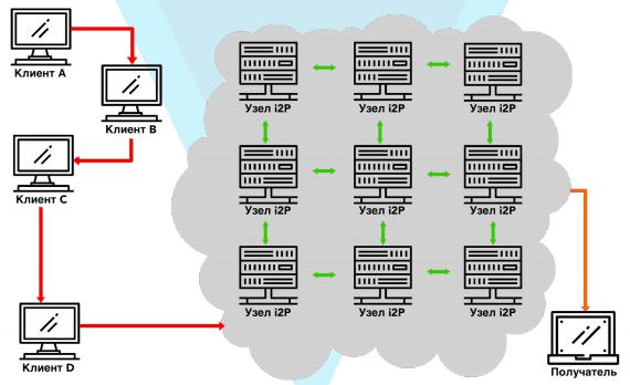 Применение I2P