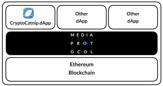 Протокол и dApps