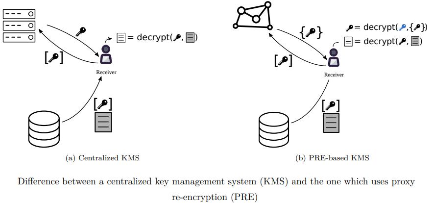 Разница между KMS и PRE