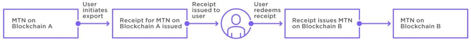 Схема кросс-блочной технологии