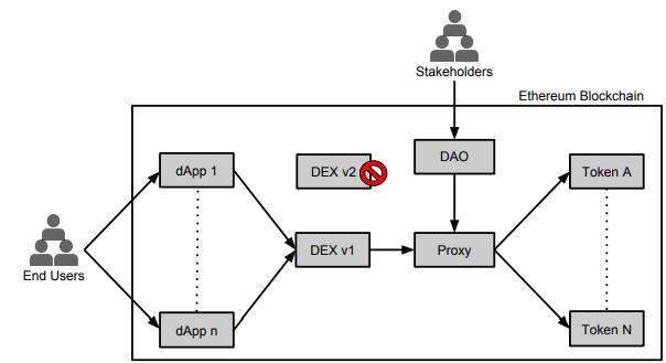 Схема операции