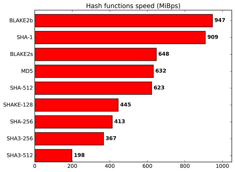 Скорость хеш-функций