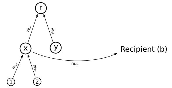 Совместное использование иерархических структур