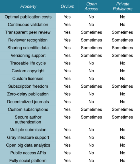 Сравнение моделей публикации