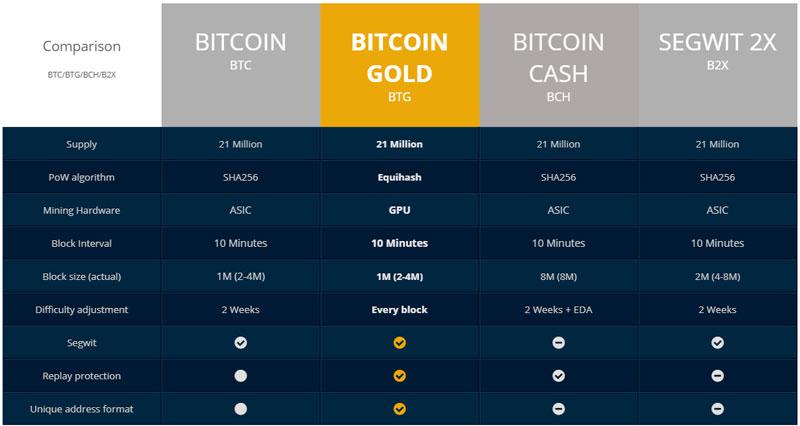 Сравнение с BTC и его форками