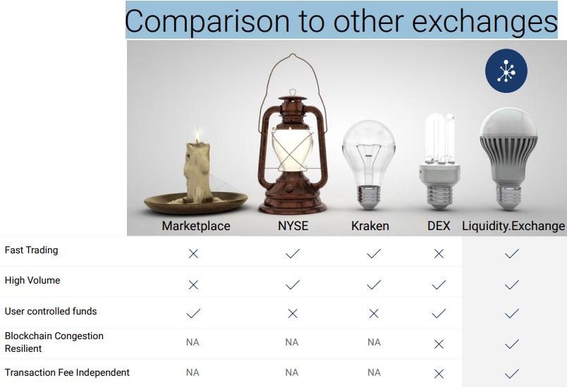 Сравнение с другими биржами