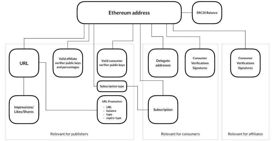 Структура данных смарт-контракта
