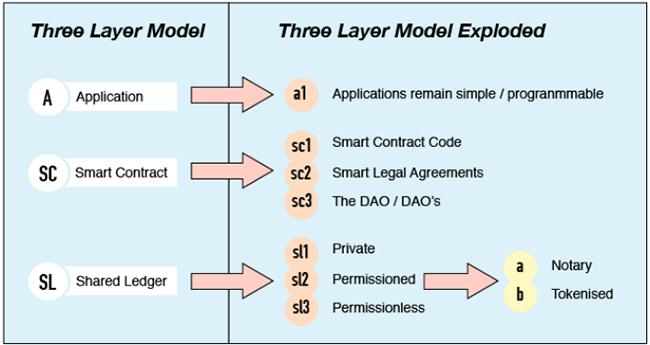 Структура платформы