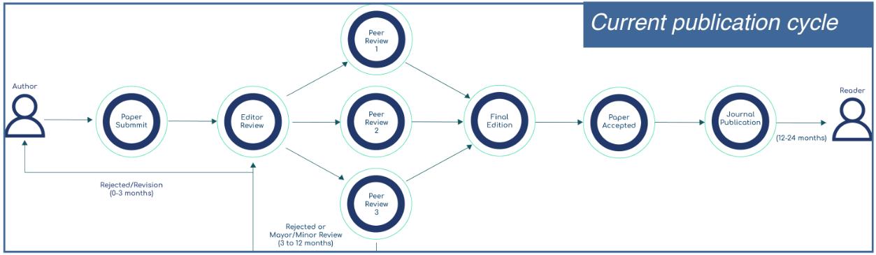 Текущий цикл публикаций
