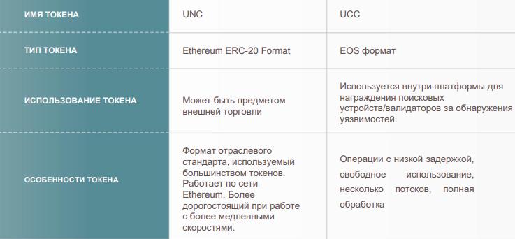 Токены платформы Uncloak
