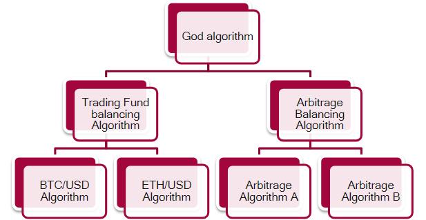 Упрощенный пример многоуровневой иерархии алгоритмов