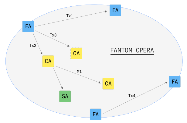 Взаимодействие аккаунтов в цепи OPERA