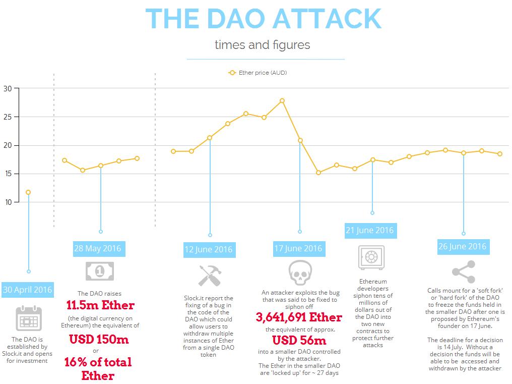 Атака на DAO