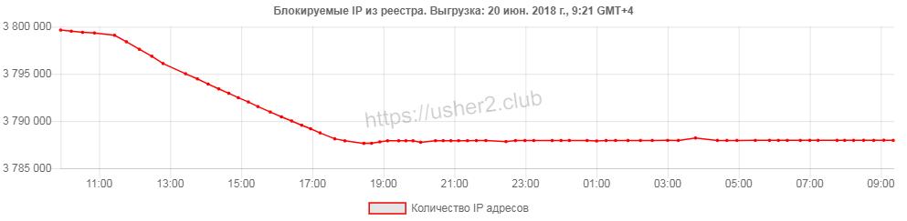 Блокируемые IP
