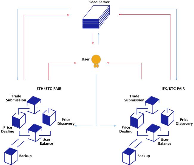 Экосистема Infinex