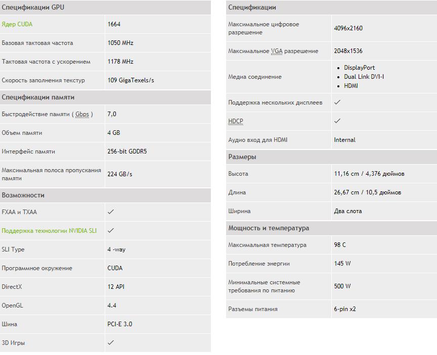 Характеристики GTX 970