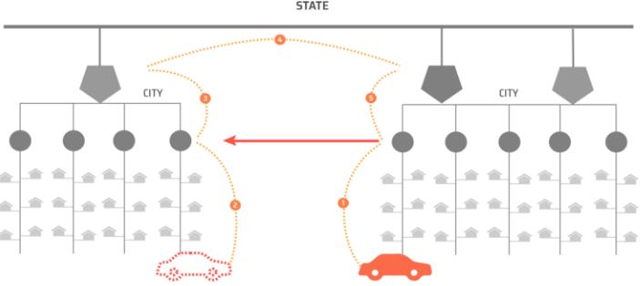 Иерархическая структура цепи