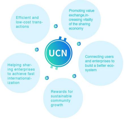 Использование UCN